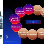 Management of Psychiatric Sequelae After TBI